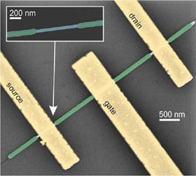 False color SEM image of a top-gated semiconductor nanowire transistor with a parylene gate insulator. The InAs nanowire is shown in blue, the parylene layer shown in green, and metal electrodes in yellow.