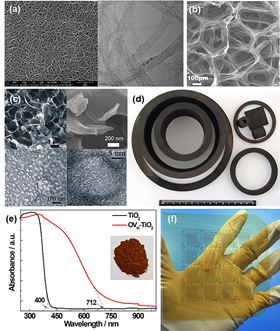 (a) High-quality single-wall carbon nanotubes prepared by the floating catalyst CVD method. (b) 3D graphene foam by CVD. (c) Hierarchical porous graphitic carbon for electrochemical energy storage. (d) Parts of isotropic graphite for mechanical sealing. (e) Red anatise TiO2 for solar energy conversion. (f) Large area all-carbon nanotube thin film transistor devices.