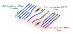 Scientists at SLAC National Accelerator Laboratory have glimpsed the signature of PDW, and confirmed that it intertwines with CDW stripes, which are created when SDW stripes emerge and intertwine. Image: Jun-Sik Lee/SLAC National Accelerator Laboratory.