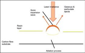 Figure 1: Schematic diagram of laser physics.