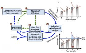 This schematic illustrates the informatics-based adaptive design strategy. Image: Los Alamos National Laboratory.
