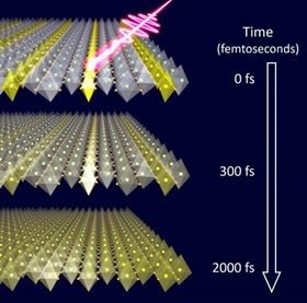 This is an illustration of an ultrashort laser light striking a lanthanum strontium nickel oxide crystal, triggering the melting of atomic-scale stripes. The charges (yellow) quickly become mobile while the crystal distortions react only with delay, exposing the underlying interactions. Image: Robert Kaindl/Berkeley Lab.