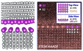These images show atomistic models and atomic-resolution STEM HAADF (scanning transmission electron microscopic high-angle annular dark-field) images of three segregation-induced superstructures observed at randomly-selected general grain boundaries of a nickel-bismuth (Ni-Bi) polycrystalline alloy. Image: Images by Zhiyang Yu, Patrick R. Cantwell and Jian Luo.