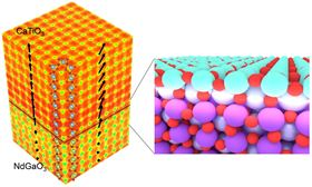 A reconstruction of a perovskite crystal (CaTiO3) grown on a similar perovskite substrate (NdGaO3), showing the electron density and oxygen octahedral tilt; (insert) artist's conception of the interface between the substrate and the perovskite film. Image: Yakun Yuan/Penn State.