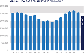UK new car registrations fell 6.8% in 2018 to 2.37m units, the Society of Motor Manufacturers & Traders (SMMT) has reported.