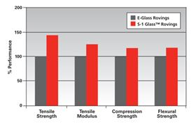 A comparison of the performance of AGY's S-1 Glass rovings in a typical wind turbine blade with E-glass roving product in the same resin system.