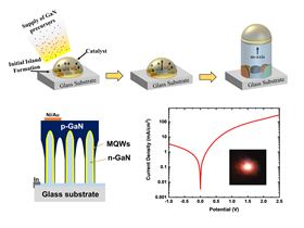 Top: growth evolution model of GaN nanowires along m-axis; bottom left: conceptual structure of NW-based on LED on glass; bottom right: current-voltage curve with a photograph showing LED emission
