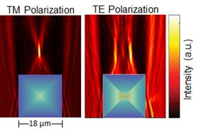 This image shows how the PSi square GRIN microlens focuses and splits TM- and TE-polarized light, respectively. TM-polarized light is focused at one point while TE-polarized light is focused at two different points. The refractive index gradient for the square microlens under the two different polarizations is illustrated using the color map overlaid on the lens (blue is low refractive index, orange is high refractive index). Image: University of Illinois.