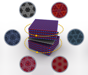 This illustration shows how the controlled rotation of boron nitride layers above and below a graphene layer introduces coexisting moiré superlattices, which change size, symmetry and complexity as a function of angle. Image: Nathan Finney and Sanghoon Chae/Columbia Engineering.