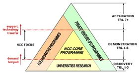 The NCC focus will be on technology readiness levels (TRL) 4-6.