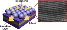 A broadband and omnidirectional light-harvesting scheme employing nanospheres on Si solar cells