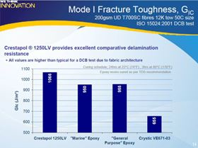 Figure 1: Mode I fracture toughness for Crestapol 1250LV and other resins.
