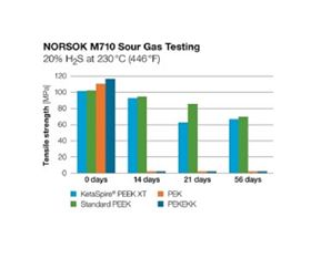 The NORSOK M710 sour gas test indicates that the mechanical properties of PEK and PEKEKK are seriously impacted over time due to lower chemical resistance, whereas the chemical resistance of Solvay's KetaSpire PEEK XT is on par with that of standard PEEK. (Graphic courtesy Solvay.)