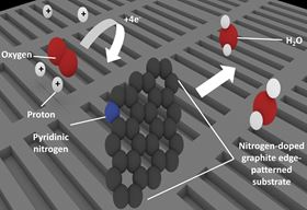 This image shows the reaction mechanism for oxygen reduction on nitrogen-doped graphite.