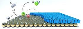 This shows the reaction mechanism responsible for converting hydrogen fluoride (HF) impurity from the electrolyte into lithium fluoride (LiF) in the SEI, with associated release of hydrogen gas. The SEI layer is shown on a substrate of gold (Au) atoms, which serves as a simplified model system. Image: Argonne National Laboratory.