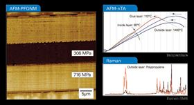 Figure 1. Atomic force microscopy and correlated optical spectroscopies can yield information about the sample composition (here a cross section of some food packaging material), shape, and various other properties, such as nanomechanical maps and thermal property maps.