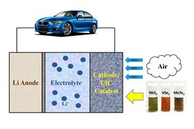This image illustrates how a lithium-air battery containing 2D catalysts can power an electric vehicle. Image: Amin Salehi-Khojin.