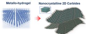 Molecules in gelatin naturally self-assemble in flat sheets, carrying the metal ions with them (left). Heating the mixture to 600°C burns off the gelatin, leaving nanometer-thin sheets of metal carbide (right). Image: Xining Zang illustration, copyright Wiley.