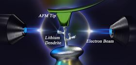 This illustration shows how the researchers were able to image and stress-test a lithium dendrite under an atomic force microscope tip. Image: Zhang Lab/Penn State.