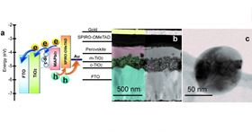 This figure shows the composition of the new perovskite solar cell with silicon nanoparticles, and two scanning electron microscope images of it. Image: ITMO University.