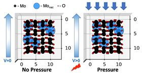Electrets  electrons trapped in defects in 2D molybdenum dioxide  confer piezoelectric properties onto the material, according to researchers at Rice University. The defects (blue) appear in the material during its formation in a furnace, and generate an electric field when under pressure. Image: Ajayan Research Group/Rice University.