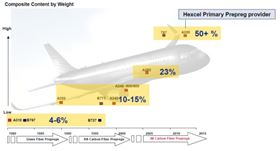 Top feature article of the year: Hexcel's involvement with the A350 XWB, which took its first flight in June.