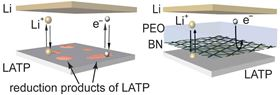 The left visual shows that a lithium aluminum titanium phosphate (LATP) pellet that touches lithium metal will be immediately reduced. The severe side reaction between lithium and the solid electrolyte will cause the battery to fail in several cycles. The right visual shows that an artificial boron nitride film is chemically and mechanically robust against lithium. It electronically isolates LATP from lithium, but still provides stable ionic pathways when infiltrated by polyethylene oxide (PEO) and thus allows stable cycling. Image: Qian Cheng/Columbia Engineering.
