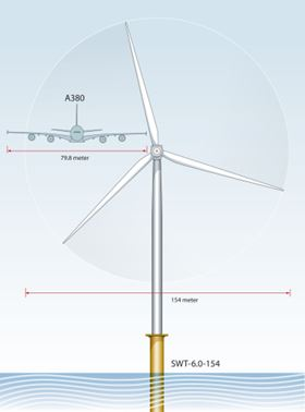 The 75 m blades will be used on Siemens' 6 MW (SWT-6.0-154) offshore wind turbine. This turbine can also be equipped with a 120 m rotor, standard equipment for the Siemens 3.6 MW offshore turbine, to allow the 6 MW turbine to be installed in locations where air traffic regulations dictate a maximum tip height of 150 m.