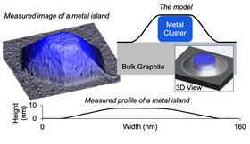 Scientists at Ames Laboratory and Northeastern University developed and validated a model that predicts the shape of metal nanoparticles blanketed by a 2D material. The top blanket of graphene resists deformation, 'squeezing' downward on the metal nanoparticle and forcing it to be extremely low and wide. Image: US Department of Energy, Ames Laboratory.