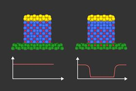 This Illustration shows how hydrogen ions (red dots), controlled by an electric voltage, migrate through an intermediate material to change the magnetic properties of an adjacent magnetic layer (shown in green). Image courtesy of the researchers, edited by MIT News.