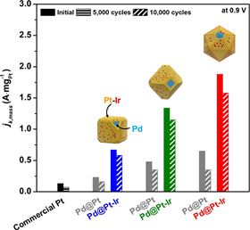 Activity and durability of different shape Pd@Pt-Ir nanocrystal catalysts compared with commercial Pt catalyst.