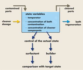 Figure 2: State variables of a cleaning bath.