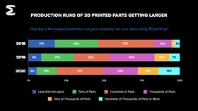 The survey found that 57% of manufacturers increased 3D printing for production parts.