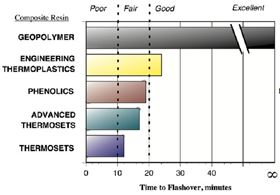 Figure 3: Predicted time to flashover in ISO 9705 corner/room fire test with various structural composites as wall materials, after Lyon et al. (1997).