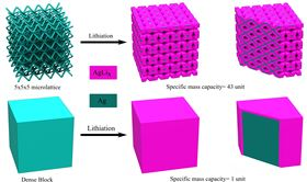 These images show how the printed lattice architecture can provide channels for effective transportation of electrolyte inside the volume of the electrode material, while for the cube electrode most of the material will not be exposed to the electrolyte. Image: Rahul Panat, Carnegie Mellon University College of Engineering.