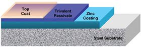 Figure 6: Passivate films are improved by the use of post-application topcoats.