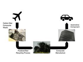 Overview of recycling of CFRP waste from aircrafts and reuse of recycled CF in automotive applications.