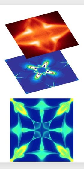 Top: Photoemission spectroscopy snapshot of the quantum Weyl loops. Middle: A theoretical calculation related to the system's response to applied electromagnetic fields; the correspondence between the top and middle images shows that the quantum Weyl loops are at the heart of the exotic electromagnetic properties of the topological quantum magnet. Bottom: Distribution of electrons on the surface of the topological quantum magnet; the sharp, light-colored features are the quantum Weyl loops. Image: M. Zahid Hasan research team.