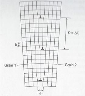 Schematic of a low angle tilt grain boundary.