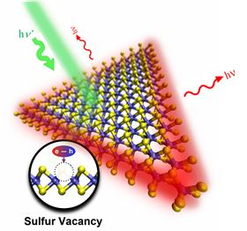 Molecular model of a tungsten disulfide triangular monolayer targeted with a green laser (hv'). Red light (hv) is emitted from the edges, where defects consisting of sulfur vacancies are located. Electron-hole pairs are bound at the vacancy site (see inset). Image: Yuanxi Wang, Penn State.