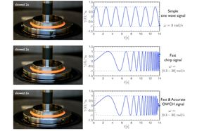 Top: sinusoidal signal used in standard oscillatory rheological measurements. Center: chirp signal without optimization, which reduces the experimental time but is not precise. Bottom: optimally windowed chirp signal optimized by the researchers for fast and precise measurements. Image courtesy of the researchers.
