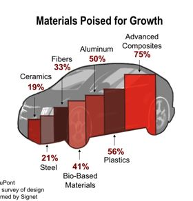 The mix of automotive materials is changing, showing a boost for FRP in helping OEMs meet fuel economy and emissions challenges. (Source: 2011 DuPont Automotive/SAE survey of design engineers performed by Signet Research Inc.)
