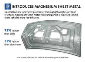 General Motors is testing an industry-first thermal-forming process and proprietary corrosion resistance treatment for lightweight magnesium sheet metal that will allow increased use of the high-strength alternative to steel and aluminum. Photo courtesy of GM.