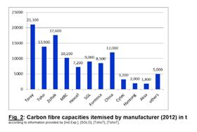 Carbon fibre capacity by manufacturer in 2012. (Source: The Global Carbon Fibre Market 2013, Carbon Composites eV [CCeV]).