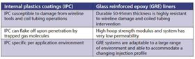 Table 1: Internal plastic coatings versus glass reinforced epoxy liners.