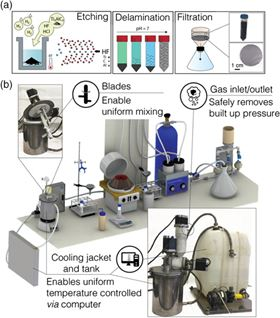 This illustrates the new, scalable production system for creating MXene materials in batches as large as 50g. Image: Drexel University.