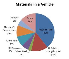 Materials used in a vehicle. (Source: NIST.)