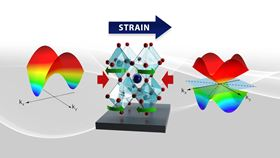 Compression (red arrows) alters the crystal symmetry (green arrows) of strontium niobate, changing band dispersion (left and right) and leading to highly mobile electrons. Image: Jaimee Janiga, Andrew Sproles, Satoshi Okamoto/ORNL, U.S. Dept. of Energy.