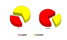 Figure 1. Capital vs. variable costs