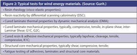 Figure 2: Typical tests for wind energy materials. (Source: Gurit.)